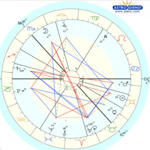 Вопрос астрологу: сказал ли человек правду или солгал?
