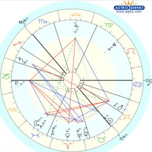 Вопрос астрологу про ложь